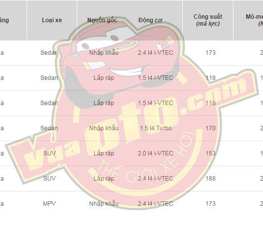Bảng giá xe Honda mới nhất tháng 5 năm 2017
