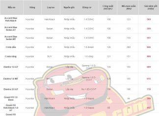Bảng giá xe Hyundai mới nhất tháng 5 năm 2017